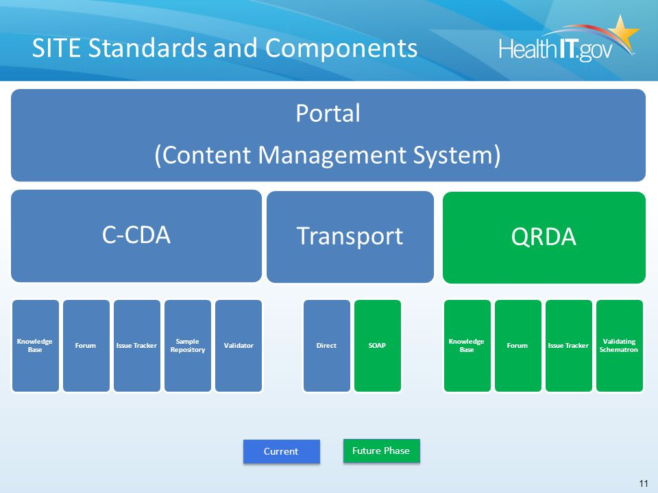 SITE Standards and Components Portal (Content Management System) C-CDA Knowledge Base ForumIssue Tracker Sample Repository Validator Transport DirectSOAP QRDA Knowledge Base ForumIssue Tracker Validating Schematron SITE Standards and Components Current Future Phase 11