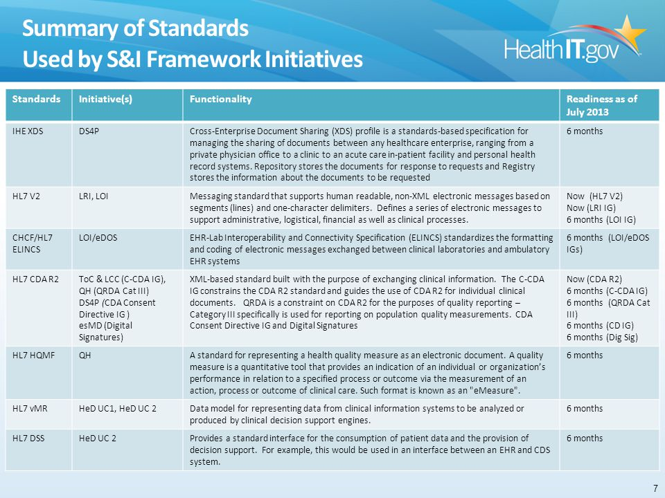 Summary of Standards Used by S&I Framework Initiatives StandardsInitiative(s)FunctionalityReadiness as of July 2013 IHE XDSDS4PCross-Enterprise Document Sharing (XDS) profile is a standards-based specification for managing the sharing of documents between any healthcare enterprise, ranging from a private physician office to a clinic to an acute care in-patient facility and personal health record systems.