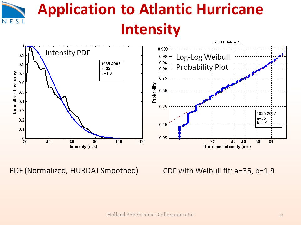 Application to Atlantic Hurricane Intensity PDF (Normalized, HURDAT Smoothed) CDF with Weibull fit: a=35, b=1.9 13Holland ASP Extremes Colloquium 0611 Intensity PDF Log-Log Weibull Probability Plot