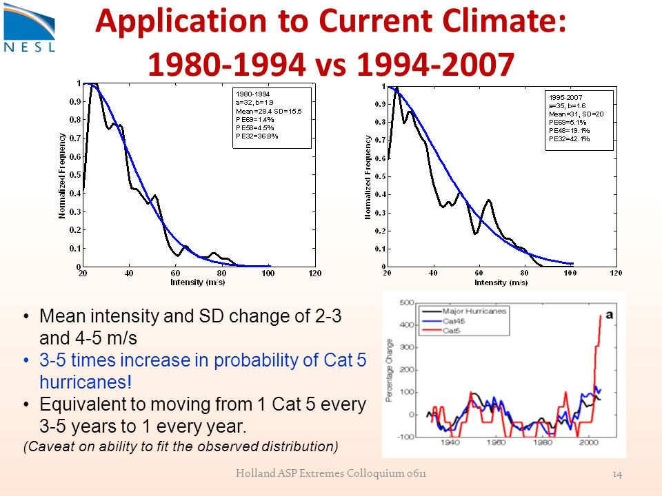 Application to Current Climate: 1980-1994 vs 1994-2007 Mean intensity and SD change of 2-3 and 4-5 m/s 3-5 times increase in probability of Cat 5 hurr