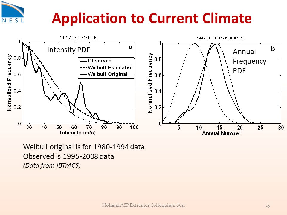 Application to Current Climate Holland ASP Extremes Colloquium 061115 Weibull original is for 1980-1994 data Observed is 1995-2008 data (Data from IBTrACS) Intensity PDF Annual Frequency PDF