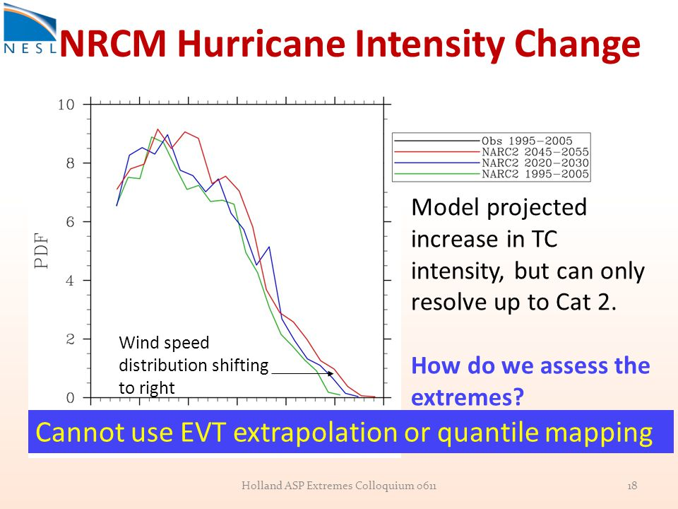 NRCM Hurricane Intensity Change Wind speed distribution shifting to right Model projected increase in TC intensity, but can only resolve up to Cat 2.
