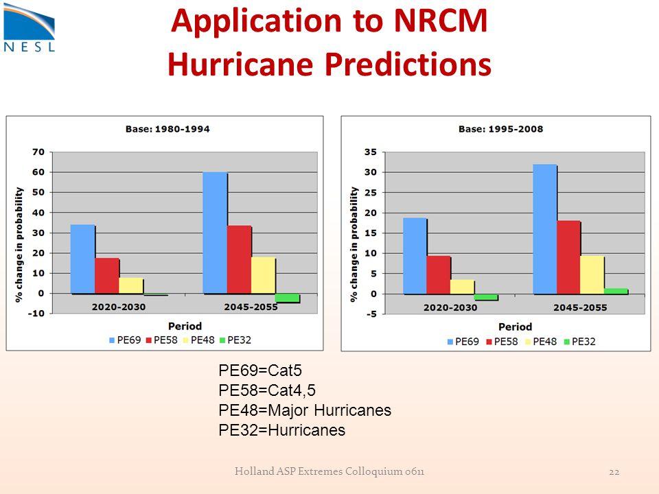 Application to NRCM Hurricane Predictions PE69=Cat5 PE58=Cat4,5 PE48=Major Hurricanes PE32=Hurricanes 22Holland ASP Extremes Colloquium 0611