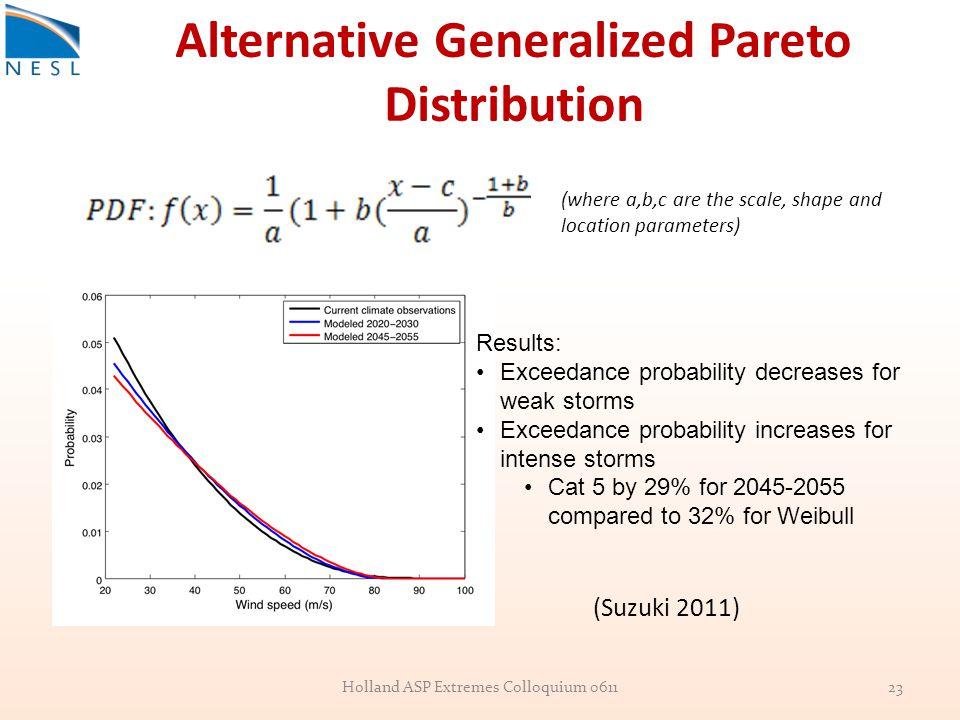 Alternative Generalized Pareto Distribution Holland ASP Extremes Colloquium 061123 Results: Exceedance probability decreases for weak storms Exceedanc