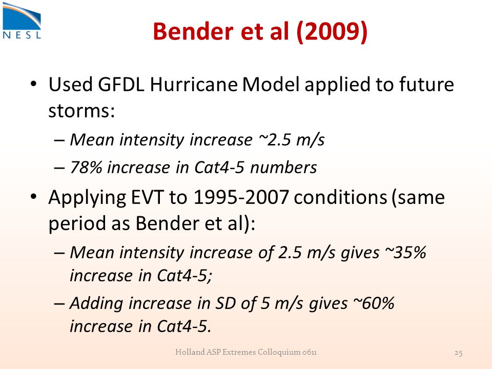 Bender et al (2009) Used GFDL Hurricane Model applied to future storms: – Mean intensity increase ~2.5 m/s – 78% increase in Cat4-5 numbers Applying EVT to 1995-2007 conditions (same period as Bender et al): – Mean intensity increase of 2.5 m/s gives ~35% increase in Cat4-5; – Adding increase in SD of 5 m/s gives ~60% increase in Cat4-5.