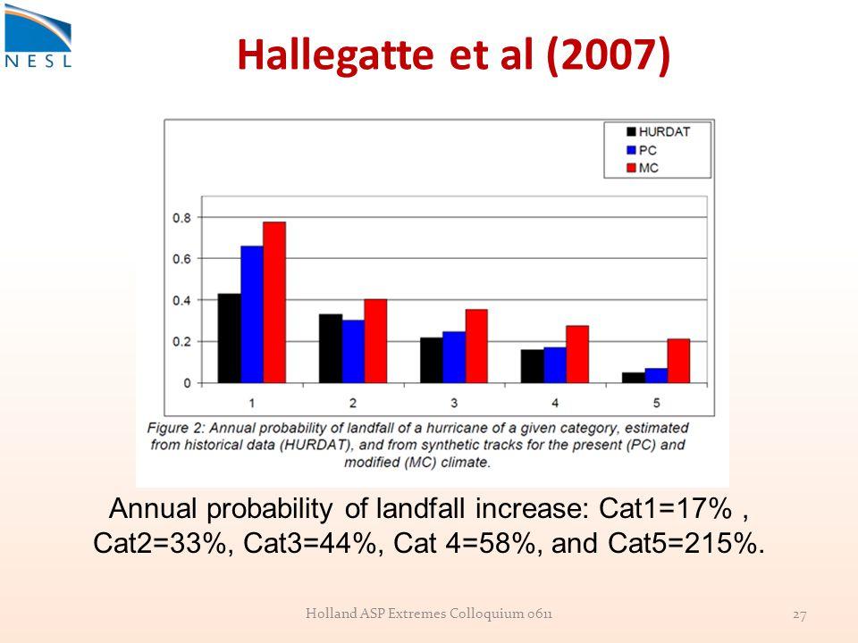 Hallegatte et al (2007) Annual probability of landfall increase: Cat1=17%, Cat2=33%, Cat3=44%, Cat 4=58%, and Cat5=215%.