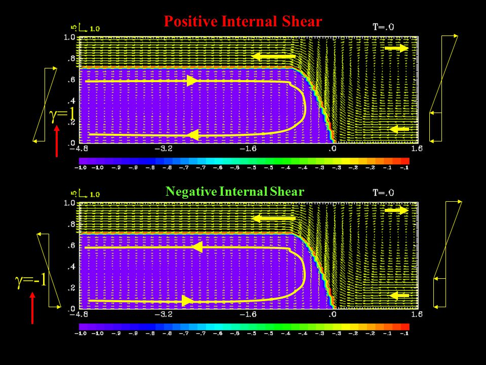  =1  =-1 Negative Internal Shear Positive Internal Shear