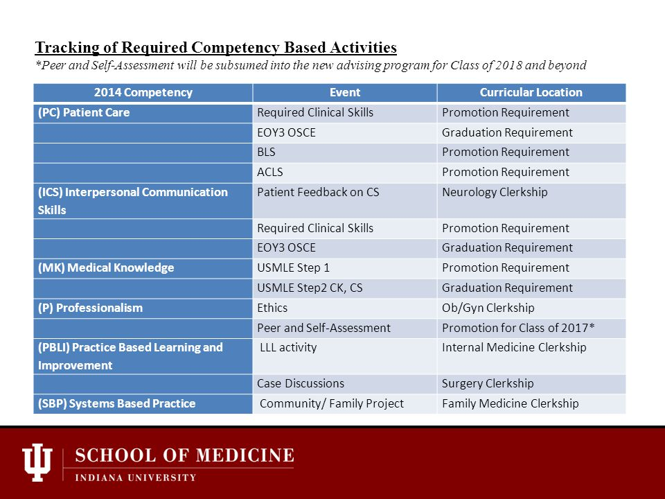 2014 CompetencyEventCurricular Location (PC) Patient CareRequired Clinical SkillsPromotion Requirement EOY3 OSCEGraduation Requirement BLSPromotion Requirement ACLSPromotion Requirement (ICS) Interpersonal Communication Skills Patient Feedback on CSNeurology Clerkship Required Clinical SkillsPromotion Requirement EOY3 OSCEGraduation Requirement (MK) Medical KnowledgeUSMLE Step 1Promotion Requirement USMLE Step2 CK, CSGraduation Requirement (P) ProfessionalismEthicsOb/Gyn Clerkship Peer and Self-AssessmentPromotion for Class of 2017* (PBLI) Practice Based Learning and Improvement LLL activityInternal Medicine Clerkship Case DiscussionsSurgery Clerkship (SBP) Systems Based Practice Community/ Family ProjectFamily Medicine Clerkship Tracking of Required Competency Based Activities *Peer and Self-Assessment will be subsumed into the new advising program for Class of 2018 and beyond