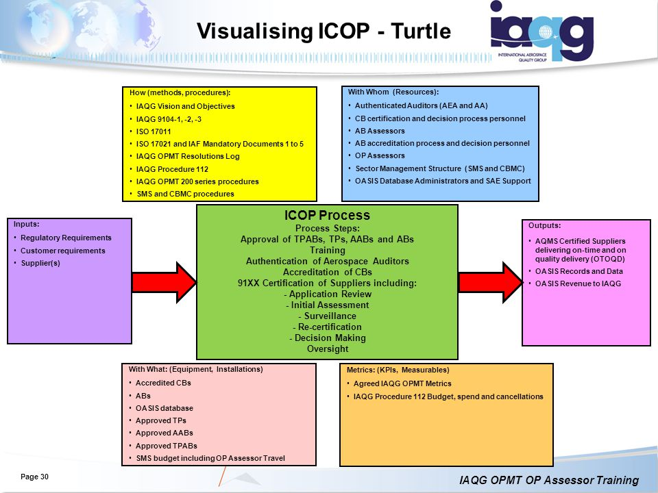 IAQG OPMT OP Assessor Training Visualising ICOP - Turtle Page 30 Inputs: Regulatory Requirements Customer requirements Supplier(s) Outputs: AQMS Certified Suppliers delivering on-time and on quality delivery (OTOQD) OASIS Records and Data OASIS Revenue to IAQG How (methods, procedures): IAQG Vision and Objectives IAQG 9104-1, -2, -3 ISO 17011 ISO 17021 and IAF Mandatory Documents 1 to 5 IAQG OPMT Resolutions Log IAQG Procedure 112 IAQG OPMT 200 series procedures SMS and CBMC procedures With Whom (Resources): Authenticated Auditors (AEA and AA) CB certification and decision process personnel AB Assessors AB accreditation process and decision personnel OP Assessors Sector Management Structure (SMS and CBMC) OASIS Database Administrators and SAE Support With What: (Equipment, Installations) Accredited CBs ABs OASIS database Approved TPs Approved AABs Approved TPABs SMS budget including OP Assessor Travel Metrics: (KPIs, Measurables) Agreed IAQG OPMT Metrics IAQG Procedure 112 Budget, spend and cancellations ICOP Process Process Steps: Approval of TPABs, TPs, AABs and ABs Training Authentication of Aerospace Auditors Accreditation of CBs 91XX Certification of Suppliers including: - Application Review - Initial Assessment - Surveillance - Re-certification - Decision Making Oversight