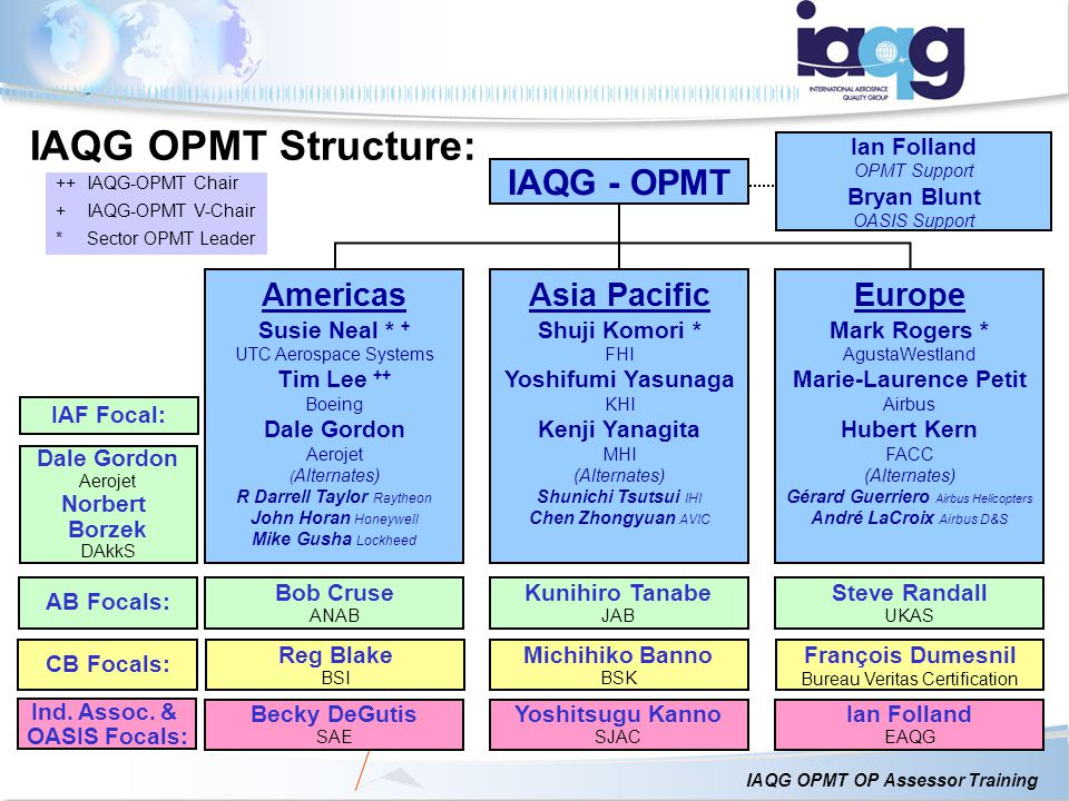 IAQG OPMT OP Assessor Training IAQG OPMT Structure: Page 7 IAQG - OPMT ++IAQG-OPMT Chair +IAQG-OPMT V-Chair *Sector OPMT Leader Europe Mark Rogers * A