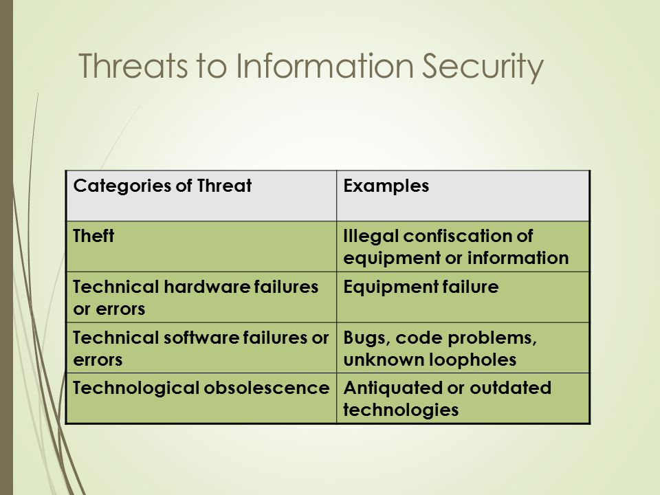 Categories of ThreatExamples TheftIllegal confiscation of equipment or information Technical hardware failures or errors Equipment failure Technical software failures or errors Bugs, code problems, unknown loopholes Technological obsolescenceAntiquated or outdated technologies Threats to Information Security