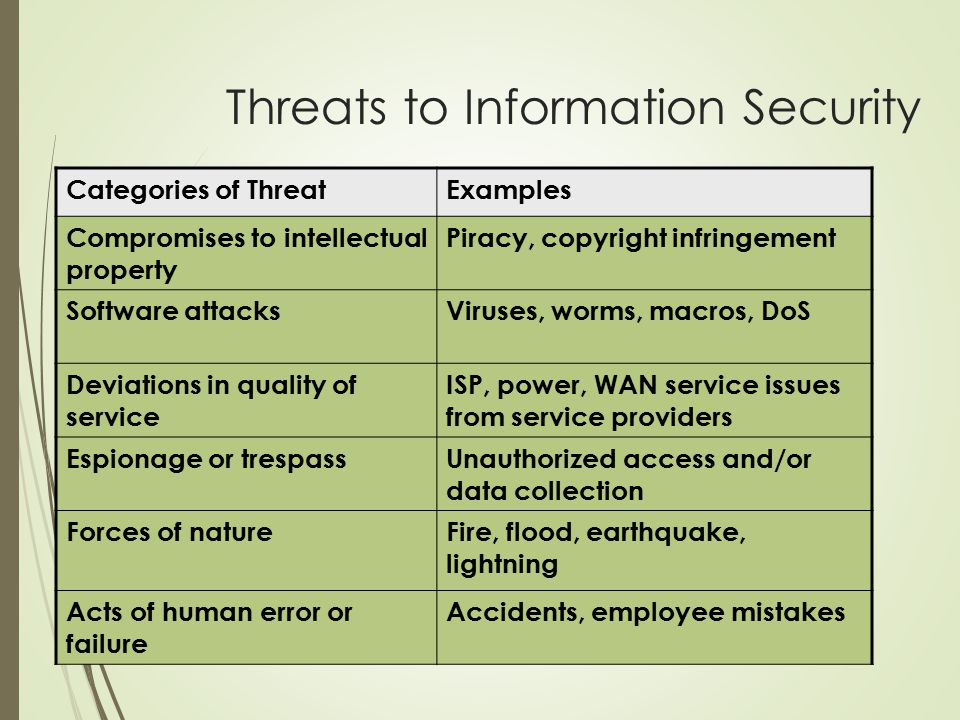 Categories of ThreatExamples Compromises to intellectual property Piracy, copyright infringement Software attacksViruses, worms, macros, DoS Deviations in quality of service ISP, power, WAN service issues from service providers Espionage or trespassUnauthorized access and/or data collection Forces of natureFire, flood, earthquake, lightning Acts of human error or failure Accidents, employee mistakes Threats to Information Security