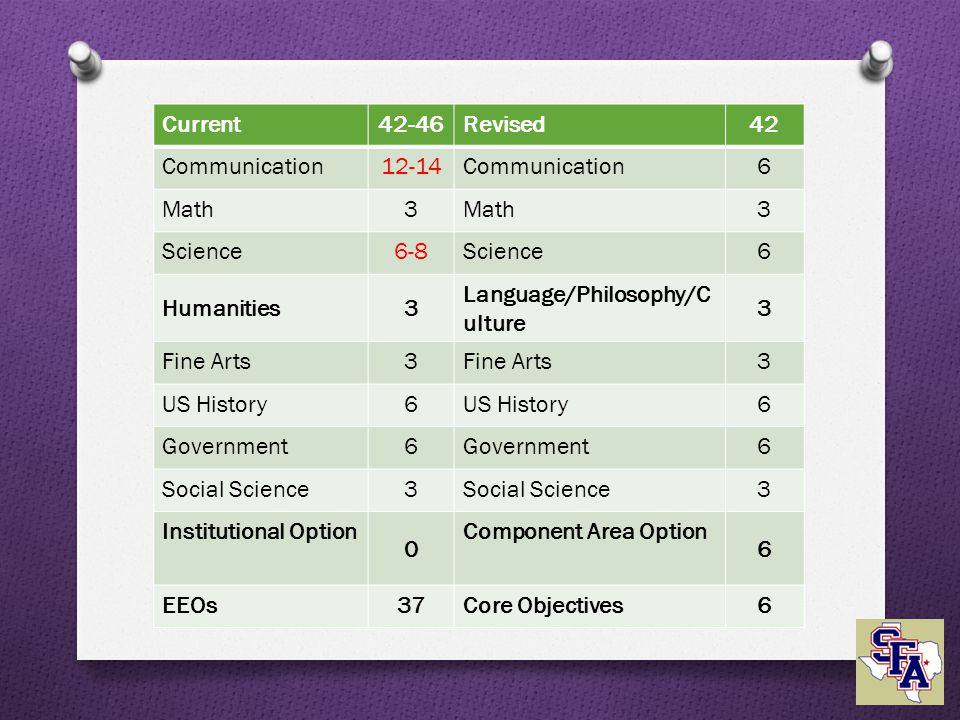 Current42-46Revised42 Communication12-14Communication6 Math3 3 Science6-8Science6 Humanities3 Language/Philosophy/C ulture 3 Fine Arts3 3 US History6 6 Government6 6 Social Science3 3 Institutional Option 0 Component Area Option 6 EEOs37Core Objectives6