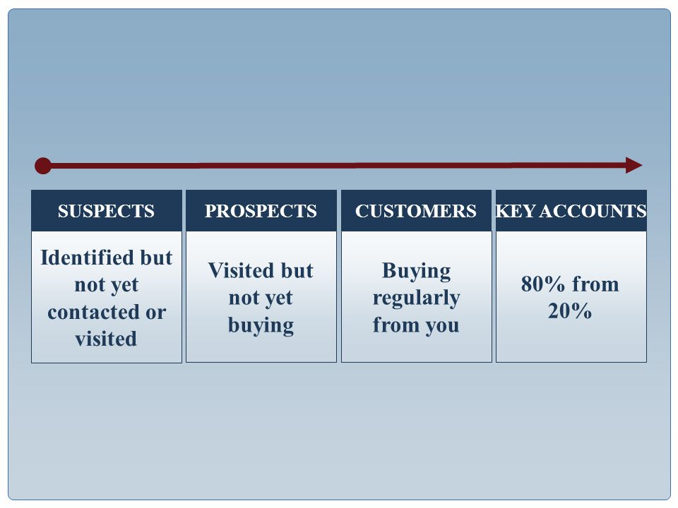 KEY ACCOUNTS 80% from 20% CUSTOMERS Buying regularly from you PROSPECTS Visited but not yet buying SUSPECTS Identified but not yet contacted or visited