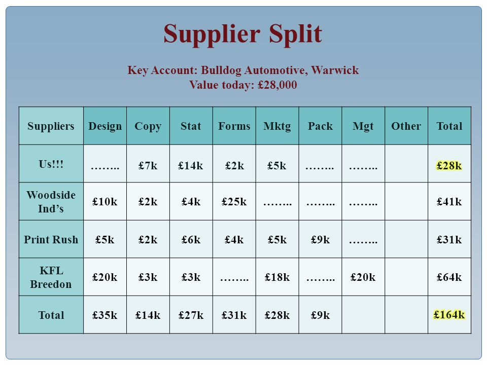 Supplier Split SuppliersDesignCopyStatFormsMktgPackMgtOtherTotal Us!!.