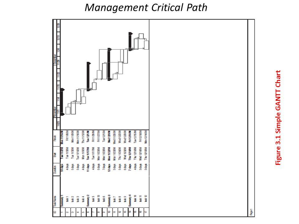 Management Critical Path Figure 3.1 Simple GANTT Chart