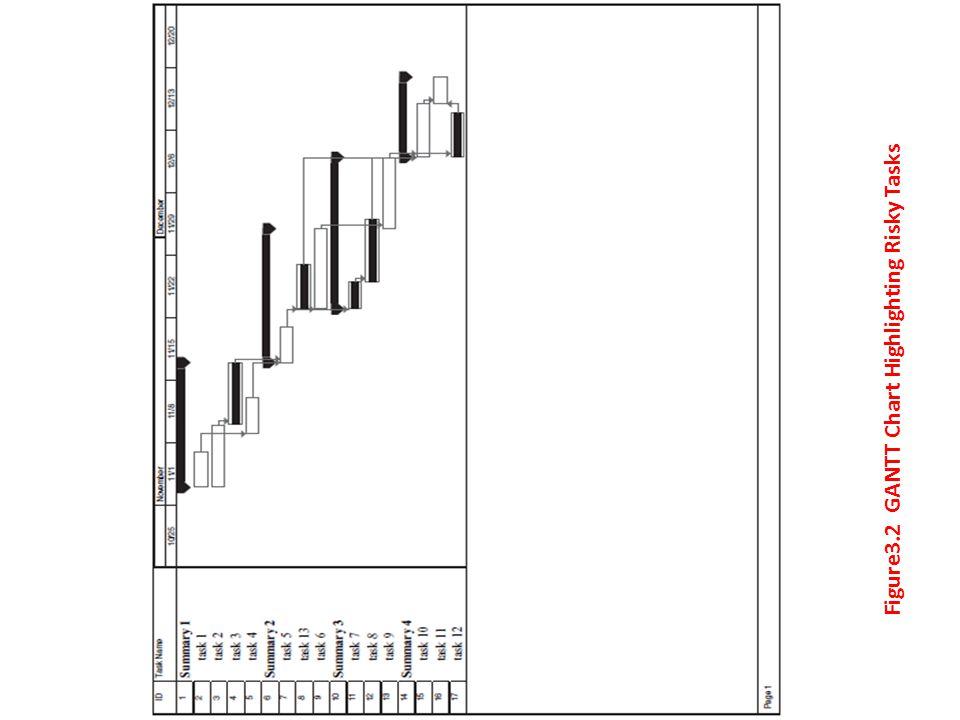 Figure3.2 GANTT Chart Highlighting Risky Tasks