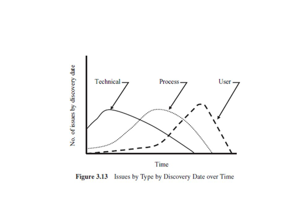 ISSUES BY TYPE OVER TIME Let's consider three types of issues: technical, process, and user.