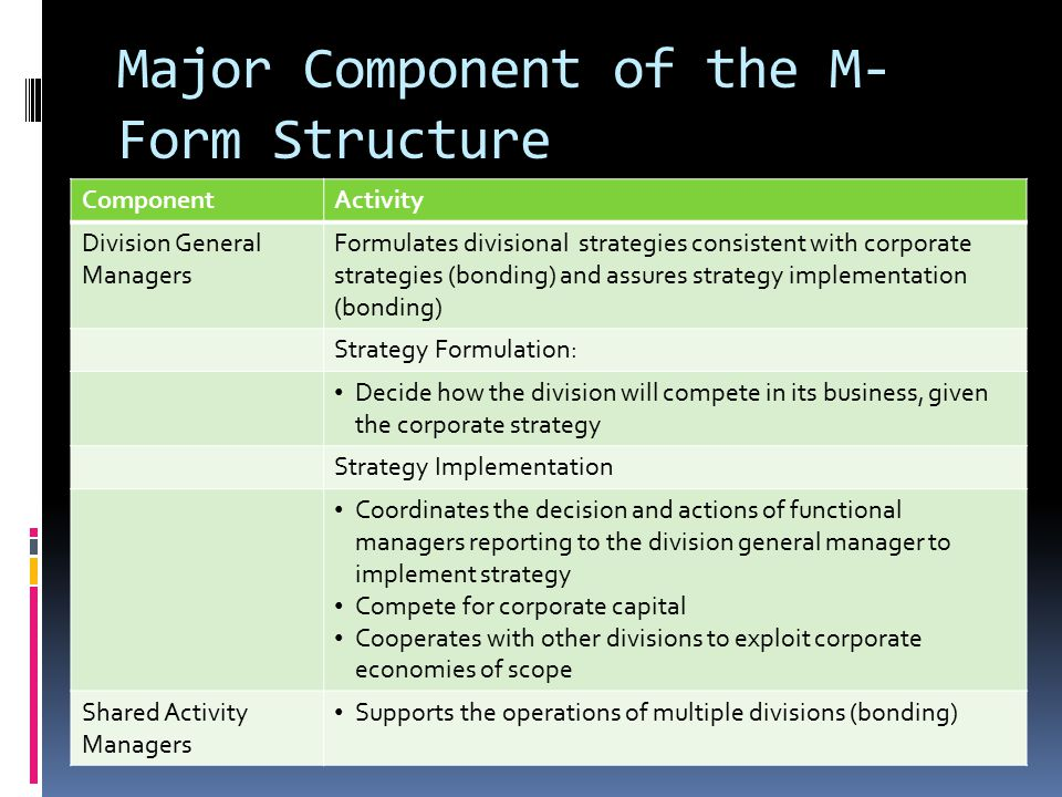 Major Component of the M- Form Structure ComponentActivity Division General Managers Formulates divisional strategies consistent with corporate strategies (bonding) and assures strategy implementation (bonding) Strategy Formulation: Decide how the division will compete in its business, given the corporate strategy Strategy Implementation Coordinates the decision and actions of functional managers reporting to the division general manager to implement strategy Compete for corporate capital Cooperates with other divisions to exploit corporate economies of scope Shared Activity Managers Supports the operations of multiple divisions (bonding)
