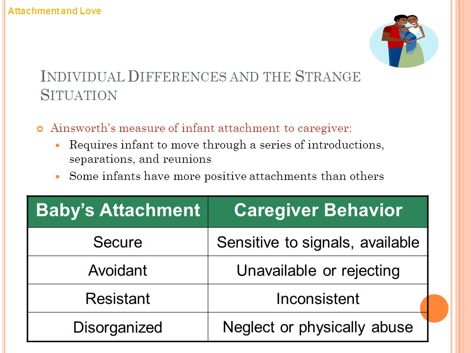 I NDIVIDUAL D IFFERENCES AND THE S TRANGE S ITUATION Ainsworth's measure of infant attachment to caregiver: Requires infant to move through a series of introductions, separations, and reunions Some infants have more positive attachments than others Attachment and Love Baby's AttachmentCaregiver Behavior Secure Sensitive to signals, available Avoidant Unavailable or rejecting Resistant Inconsistent Disorganized Neglect or physically abuse