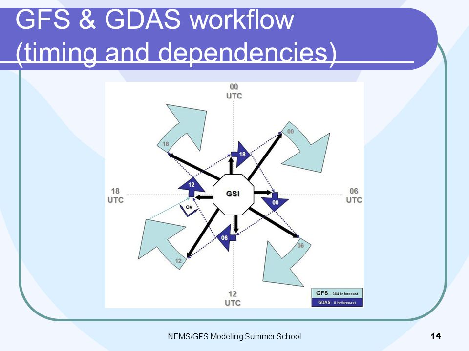 GFS & GDAS workflow (timing and dependencies) NEMS/GFS Modeling Summer School14