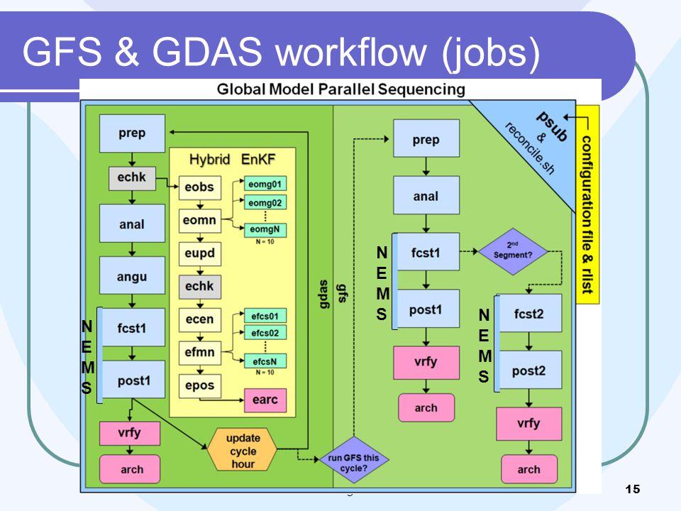 GFS & GDAS workflow (jobs) NEMS/GFS Modeling Summer School15 NEMSNEMS NEMSNEMS NEMSNEMS