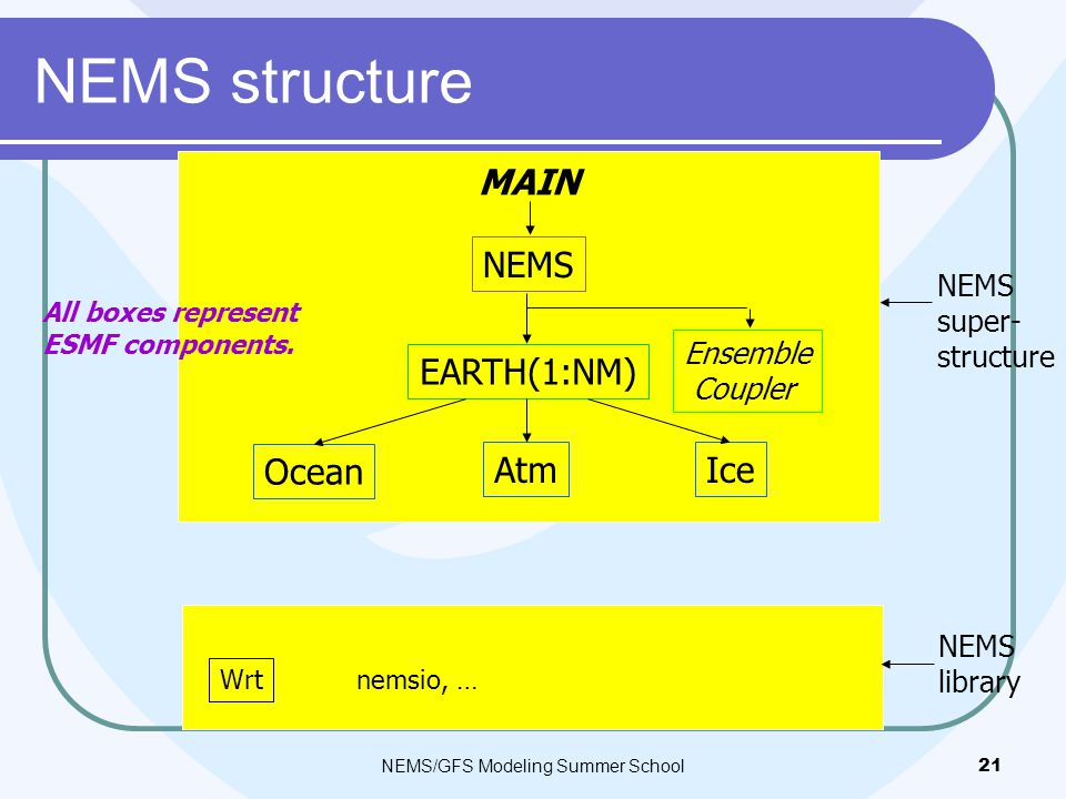 NEMS structure NEMS/GFS Modeling Summer School21 MAIN EARTH(1:NM) Ocean AtmIce NEMS Ensemble Coupler All boxes represent ESMF components.