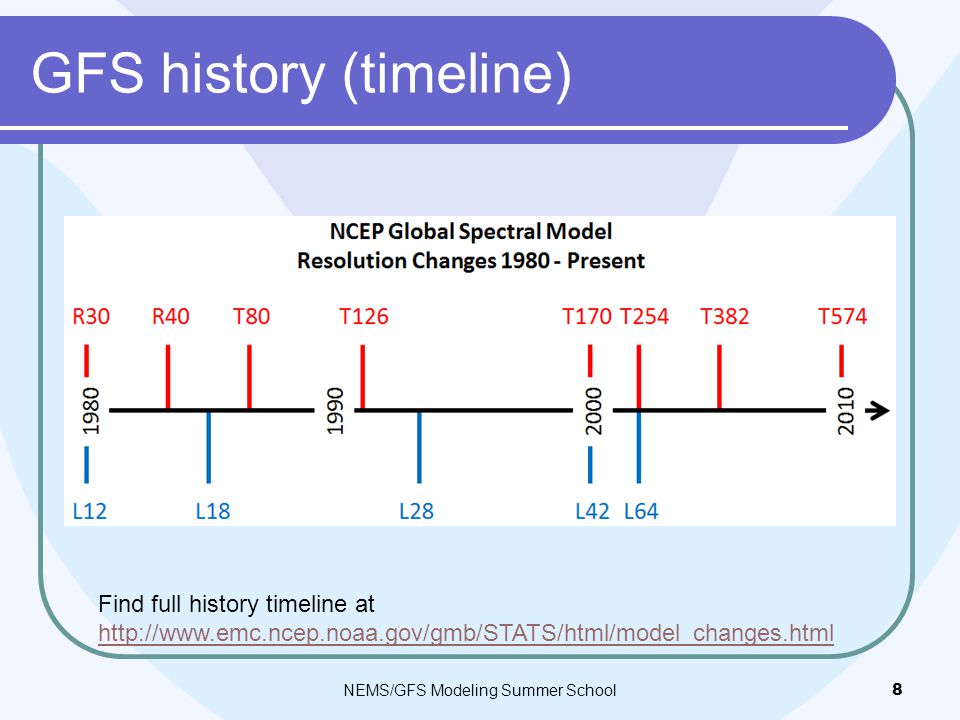 GFS history (timeline) NEMS/GFS Modeling Summer School8 Find full history timeline at http://www.emc.ncep.noaa.gov/gmb/STATS/html/model_changes.html http://www.emc.ncep.noaa.gov/gmb/STATS/html/model_changes.html
