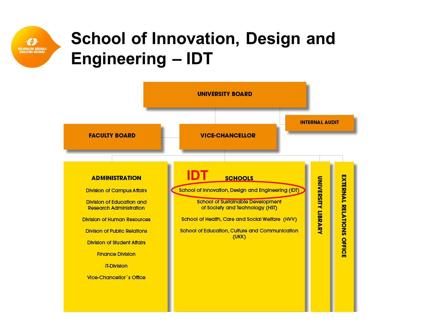 School of Innovation, Design and Engineering – IDT IDT