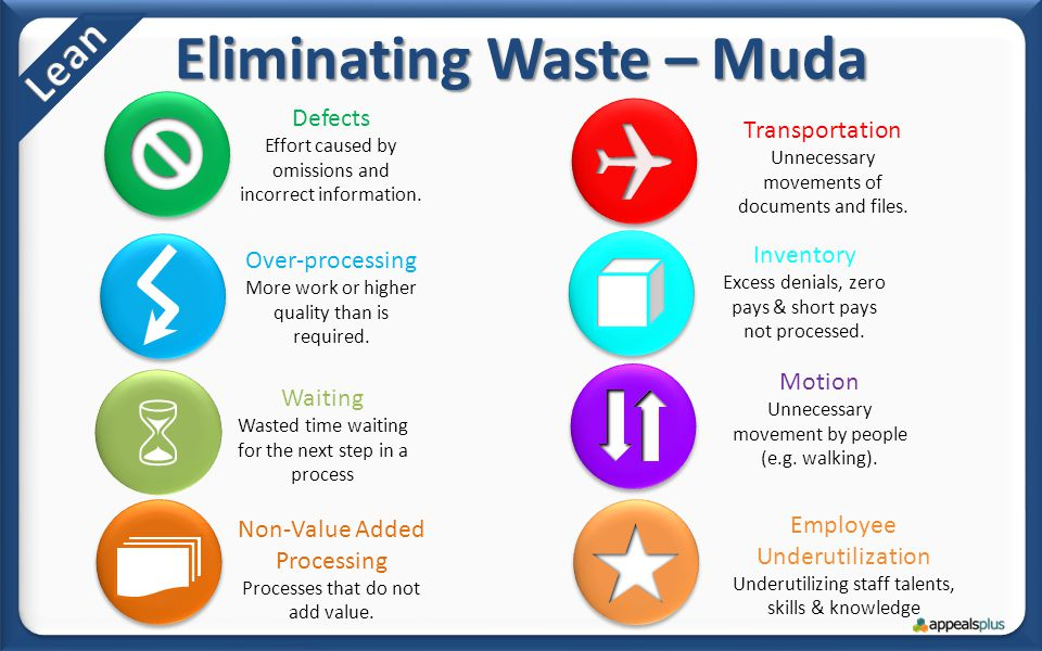 TIMEDOWN Eliminating Waste – Muda Employee Underutilization Underutilizing staff talents, skills & knowledge Defects Effort caused by omissions and in