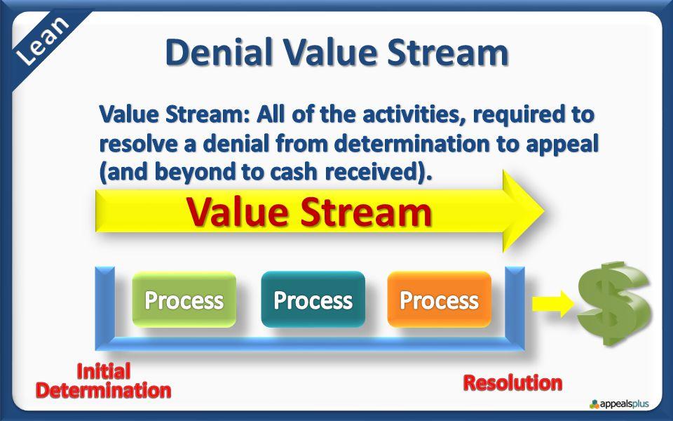 Denial Value Stream Value Stream