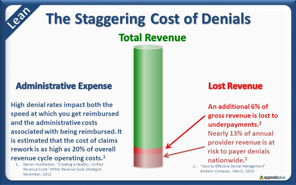 The Staggering Cost of Denials An additional 6% of gross revenue is lost to underpayments.