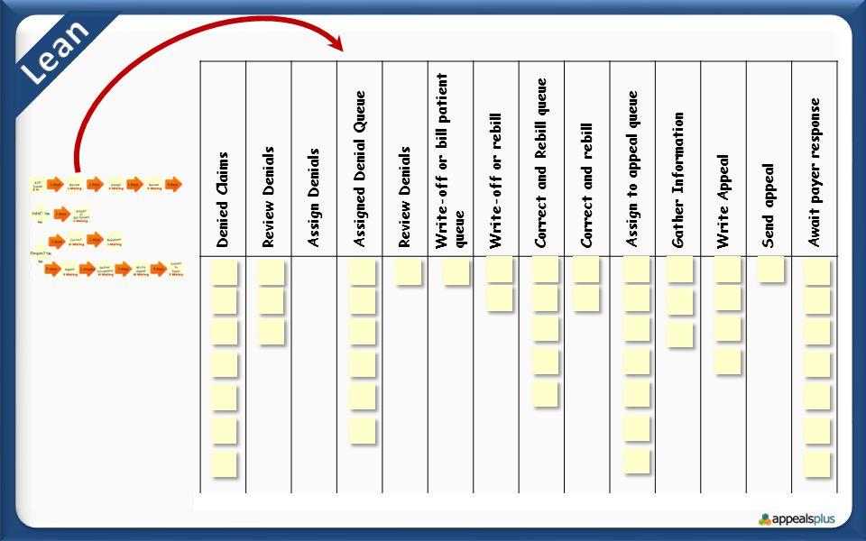 Denied Claims Review Denials Assign Denials Assigned Denial Queue Review Denials Write-off or bill patient queue Write-off or rebill Correct and Rebil