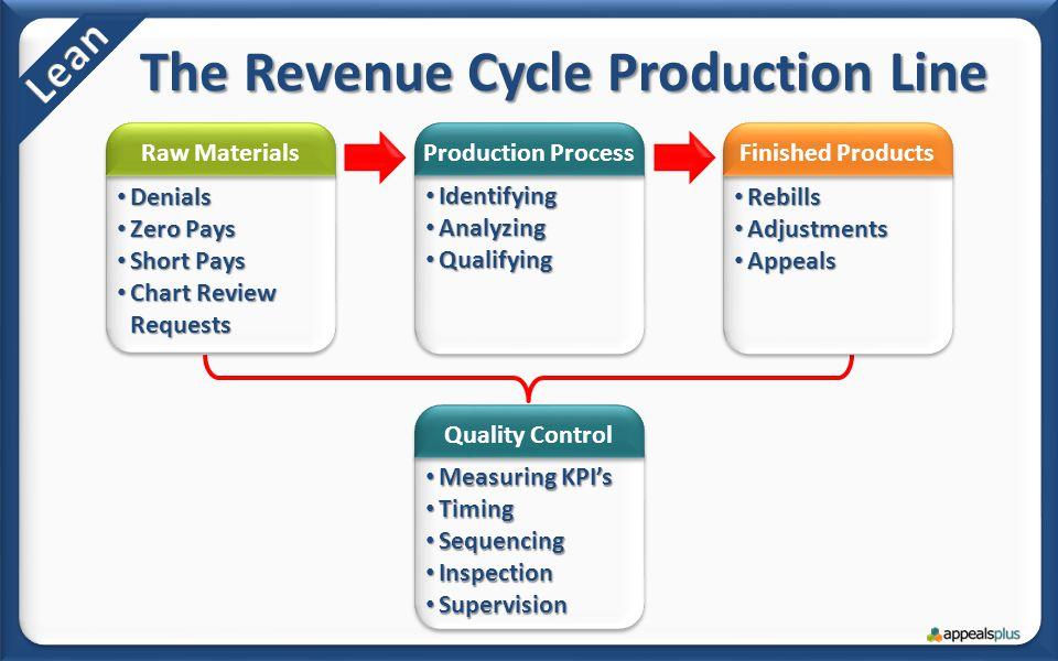Measuring KPI's Measuring KPI's Timing Timing Sequencing Sequencing Inspection Inspection Supervision Supervision Rebills Rebills Adjustments Adjustme