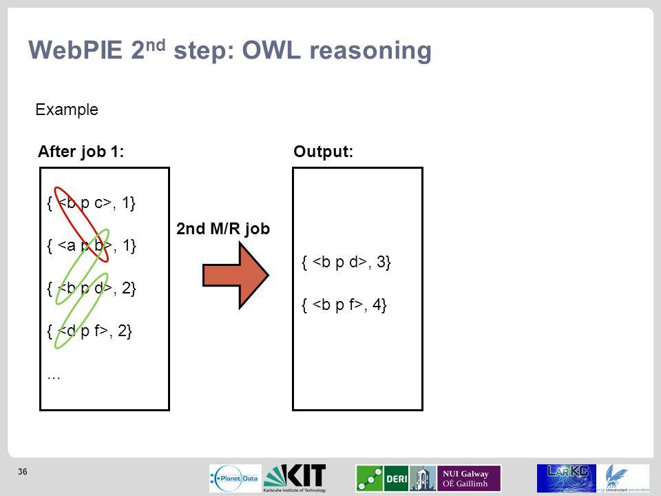 36 WebPIE 2 nd step: OWL reasoning {, 1} {, 2}...
