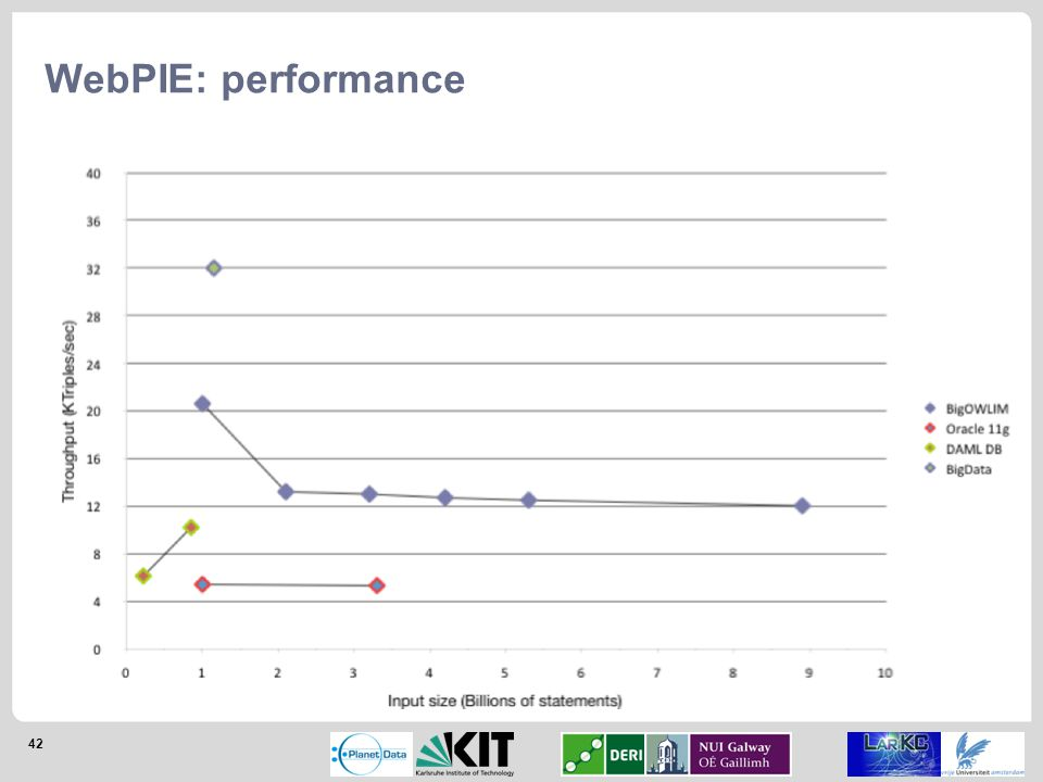 42 WebPIE: performance