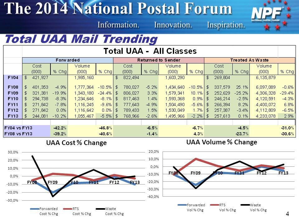 First-Class Mail ® UAA Trending 5