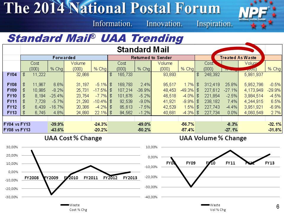 Standard Mail ® UAA Trending 6