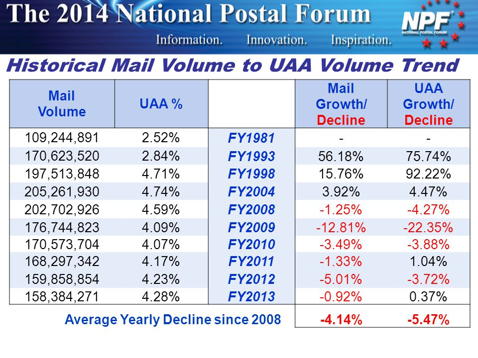 Mail Volume UAA % Mail Growth/ Decline UAA Growth/ Decline 109,244,8912.52%FY1981-- 170,623,5202.84%FY199356.18%75.74% 197,513,8484.71%FY199815.76%92.22% 205,261,9304.74%FY20043.92%4.47% 202,702,9264.59%FY2008-1.25%-4.27% 176,744,8234.09%FY2009-12.81%-22.35% 170,573,7044.07%FY2010-3.49%-3.88% 168,297,3424.17%FY2011-1.33%1.04% 159,858,8544.23%FY2012-5.01%-3.72% 158,384,2714.28%FY2013-0.92%0.37% Average Yearly Decline since 2008-4.14%-5.47% Historical Mail Volume to UAA Volume Trend