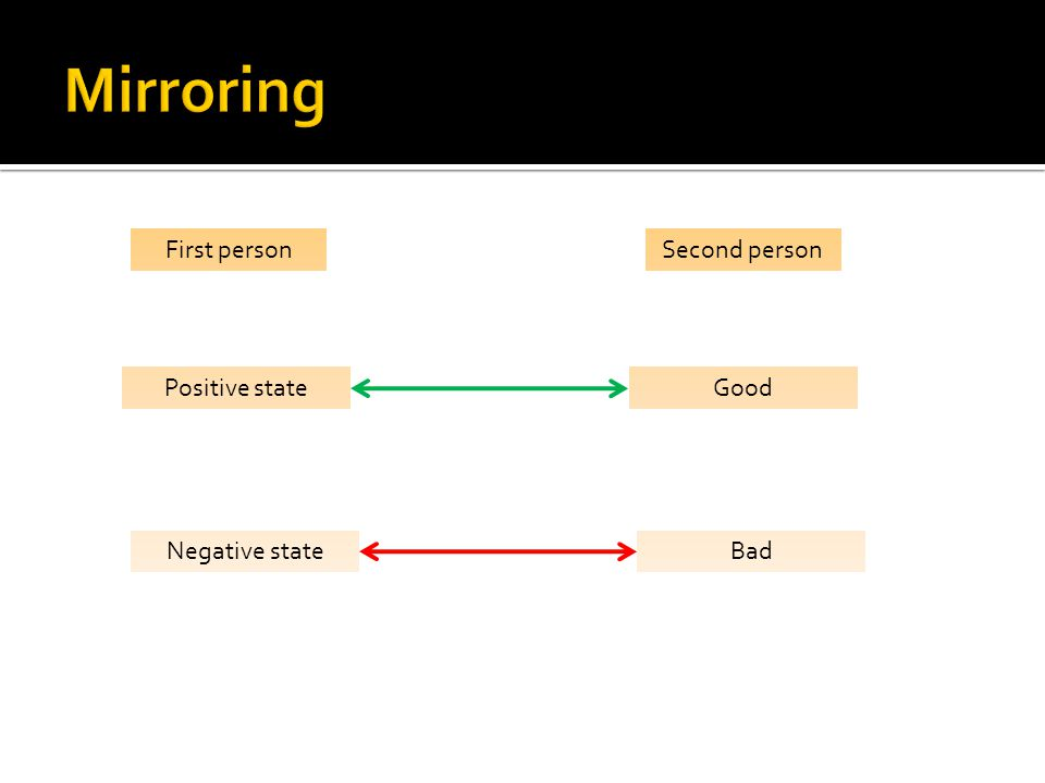 First personSecond person Positive stateGood Negative stateBad
