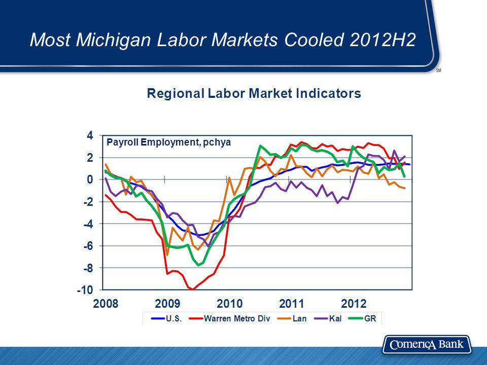 Most Michigan Labor Markets Cooled 2012H2 Payroll Employment, pchya
