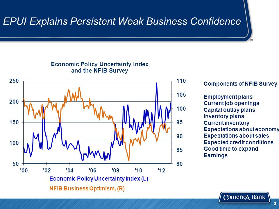 EPUI Explains Persistent Weak Business Confidence 3 Economic Policy Uncertainty index (L) NFIB Business Optimism, (R) Components of NFIB Survey Employment plans Current job openings Capital outlay plans Inventory plans Current inventory Expectations about economy Expectations about sales Expected credit conditions Good time to expand Earnings