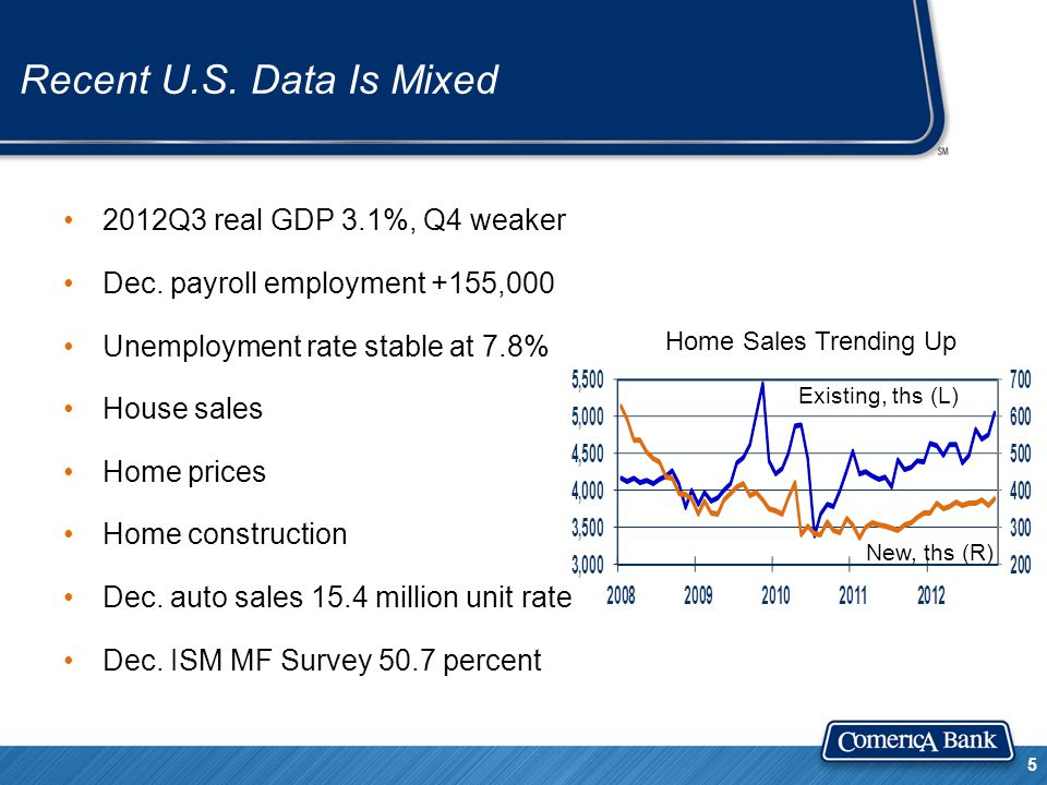 Recent U.S. Data Is Mixed 2012Q3 real GDP 3.1%, Q4 weaker Dec.