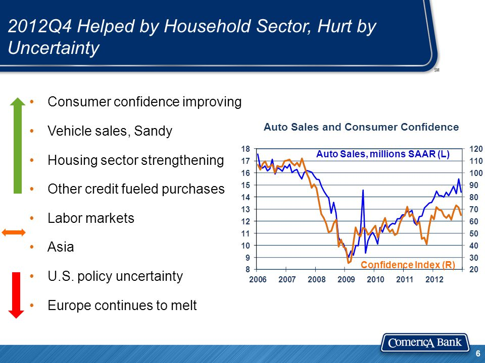 2012Q4 Helped by Household Sector, Hurt by Uncertainty Consumer confidence improving Vehicle sales, Sandy Housing sector strengthening Other credit fueled purchases Labor markets Asia U.S.