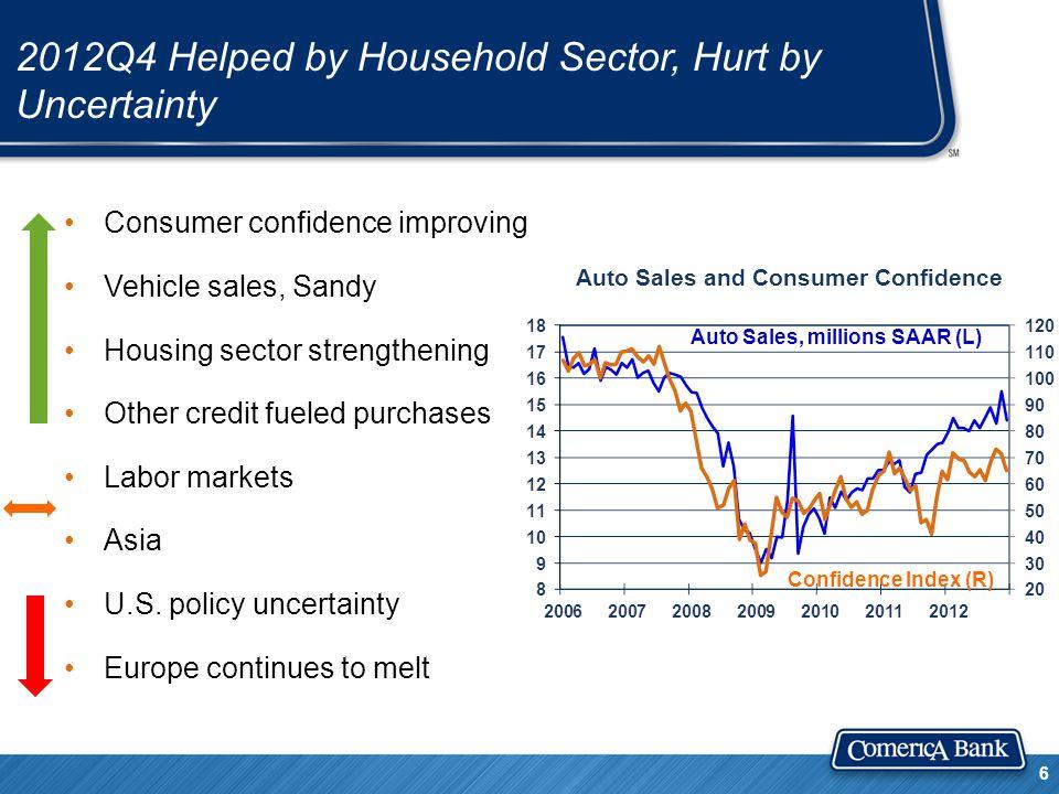 Consumer Deleveraging...And Releveraging 7 Non-revolving cons.