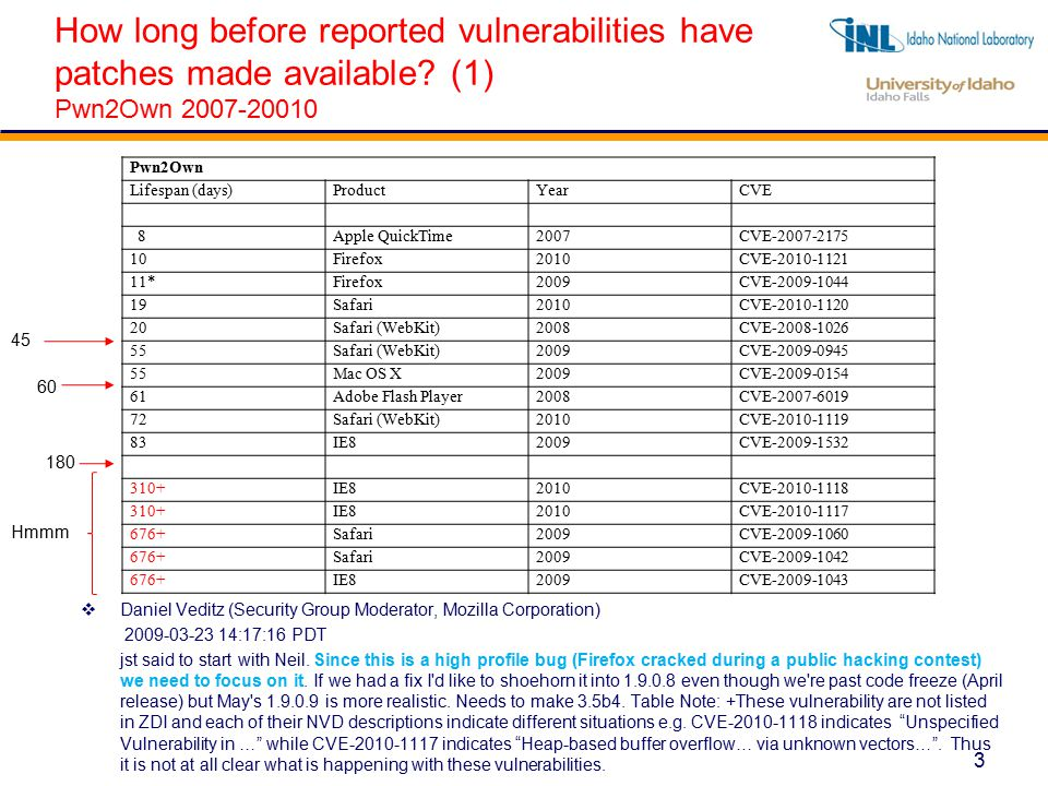 3 How long before reported vulnerabilities have patches made available.
