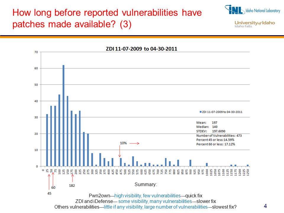 4 How long before reported vulnerabilities have patches made available.
