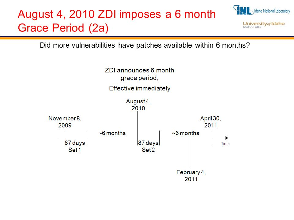 August 4, 2010 ZDI imposes a 6 month Grace Period (2a) Did more vulnerabilities have patches available within 6 months