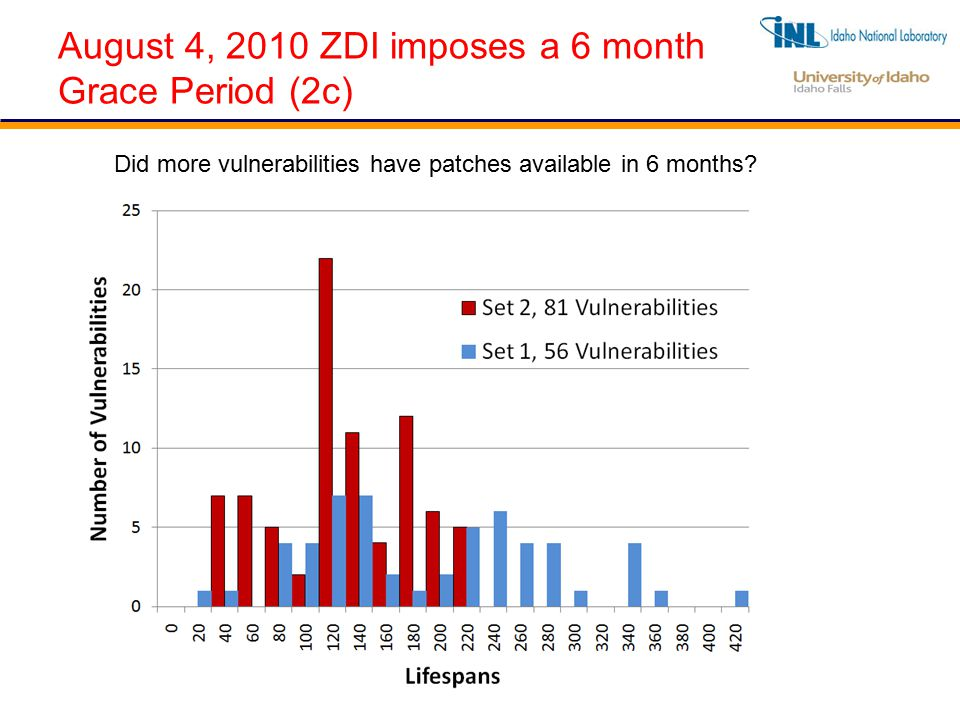 August 4, 2010 ZDI imposes a 6 month Grace Period (2c) Did more vulnerabilities have patches available in 6 months