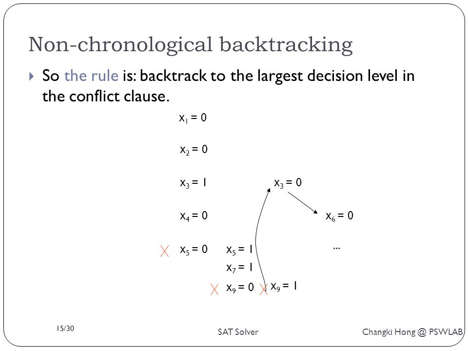 15/30 SAT Solver Changki Hong @ PSWLAB Non-chronological backtracking  So the rule is: backtrack to the largest decision level in the conflict clause.